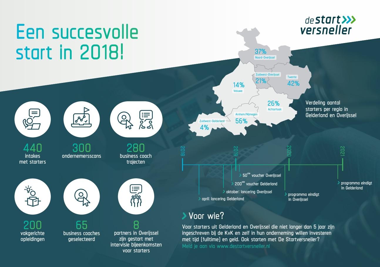 De Startversneller: Een succesvolle start in 2018!